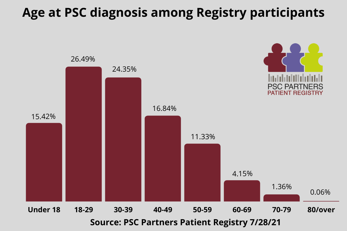 Graphic.Age at PSC diagnosis